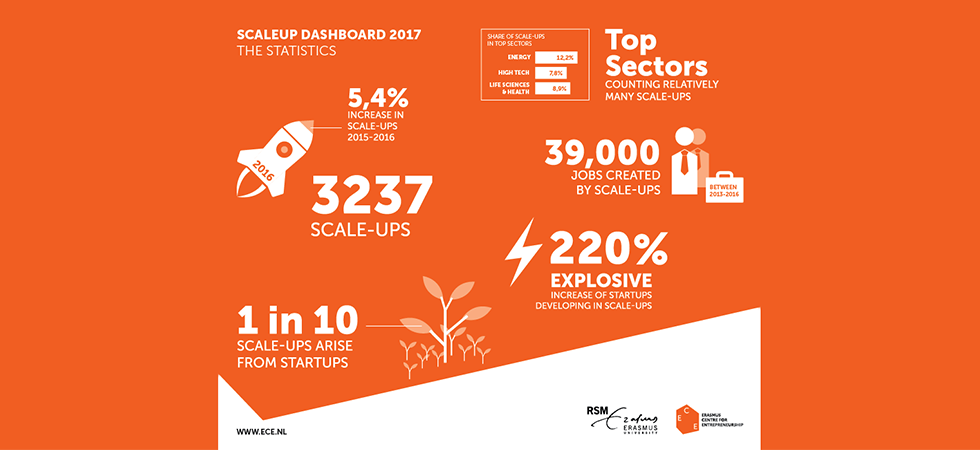 ECE's SCale-up Dashboard 2017, the statistics