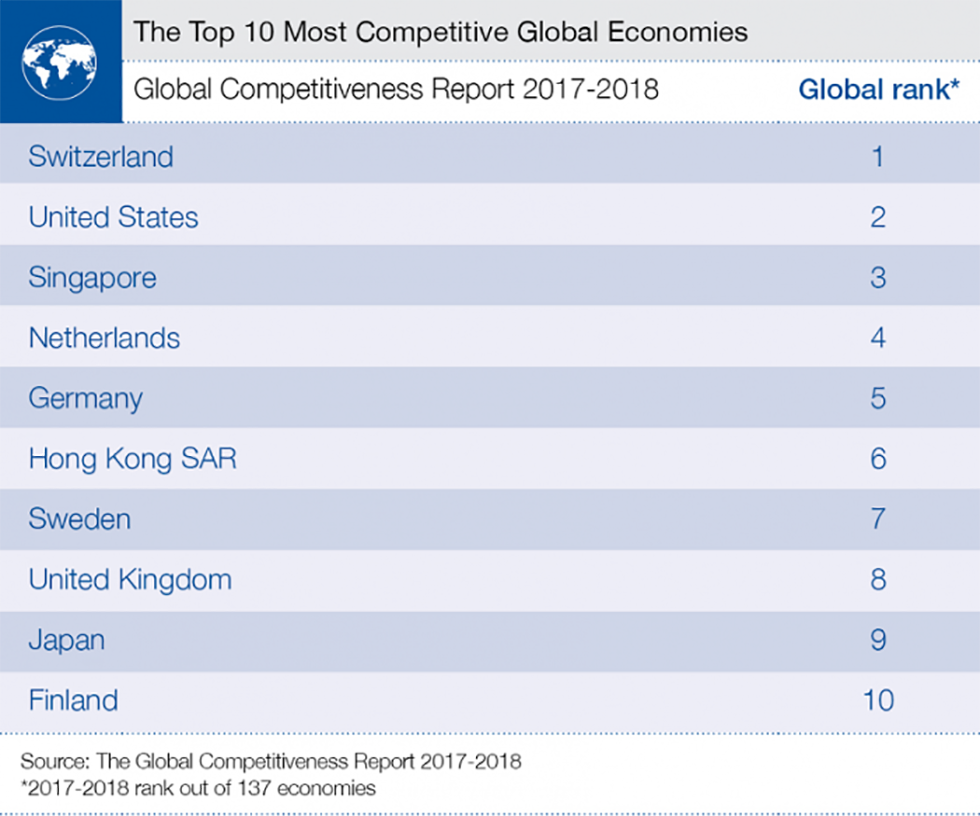 World Economic Forum The Global Competitiveness Report 2017-2018
