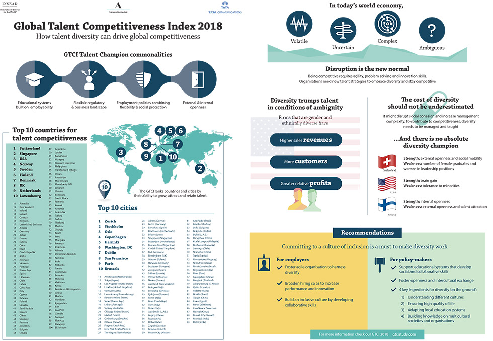 GTCI 2018 - Top countries and cities ranking in talent competitiveness