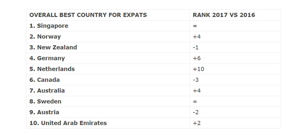 The Netherlands in Top 5 of most loved countries for expats