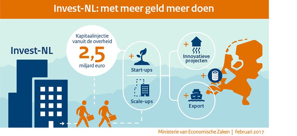 Rijk en provincies tekenen samenwerkingsovereenkomst over landelijke ontwikkelings- en investeringsinstelling Invest-NL